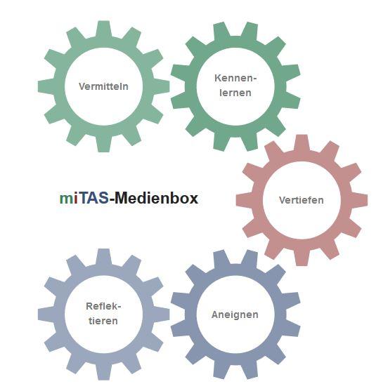 Konzept der Medienbox